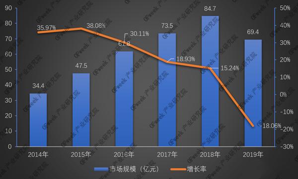 市场规模及增长率.png